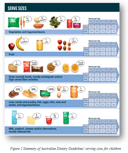 Australian dietary guidelines for young adults