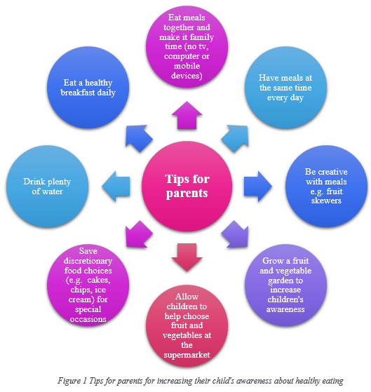 Tips for parents for increasing their child's awareness about healthy eating